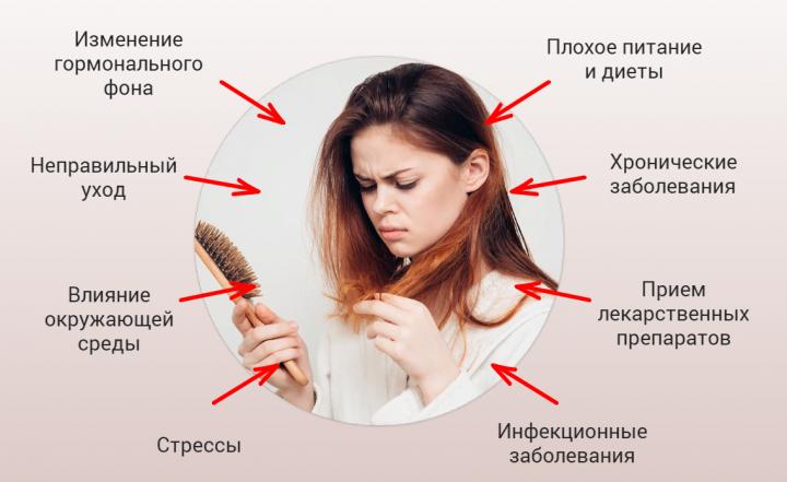 Причины выпадения волос: почему же выпадают волосы