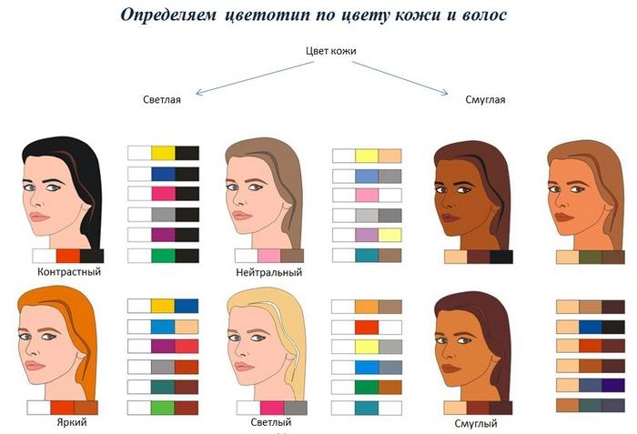 Как определить свой цветотип по цвету кожи и волос