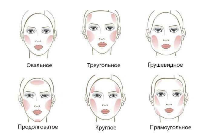 макияж лица - Коррекция формы лица при помощи румян